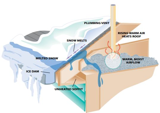 Ice dams form from air leaks from the inside of your home